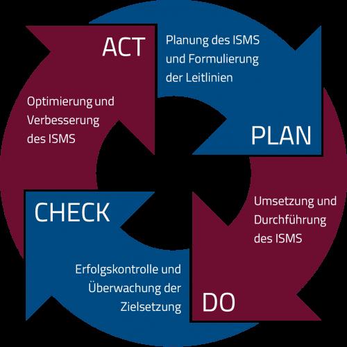 Diese Abbildung zeigt, wie ein ISMS arbeitet und wie es sich in die IT eines Unternehmens einbauen lässt.
